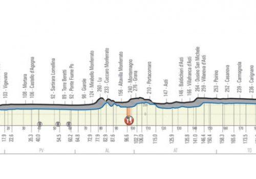 Milano-Torino-2020-Altimetria-660x330